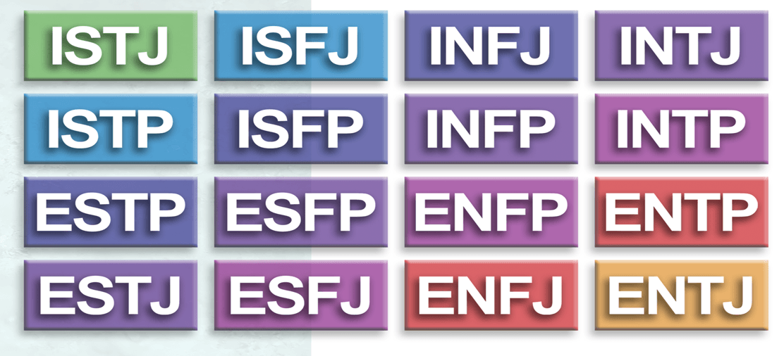 Myers Briggs Type Table. MBTI Questionnaire